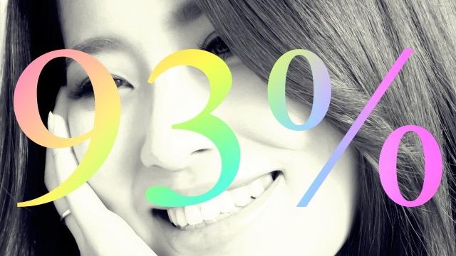 リラクス会員の約93%が「2回以内」に効果を実感