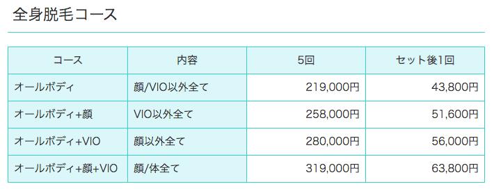 西新宿杉江中央クリニックの脱毛料金